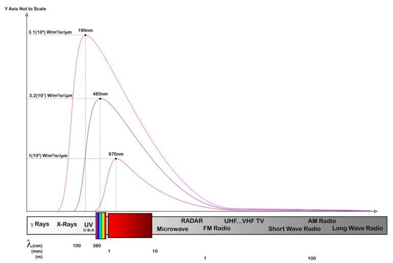 Blackbody Radiator Spectral Power Distribution Graphic