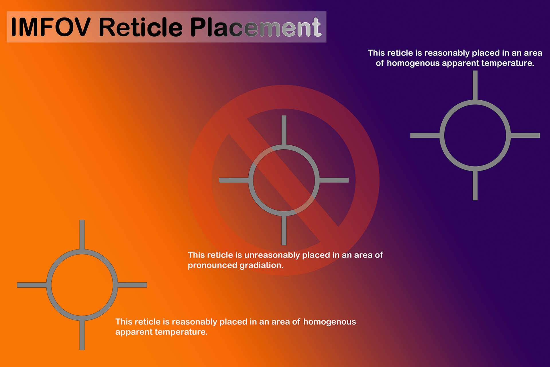 Instantaneous Measurement Field of View Reticle Placement Graphic