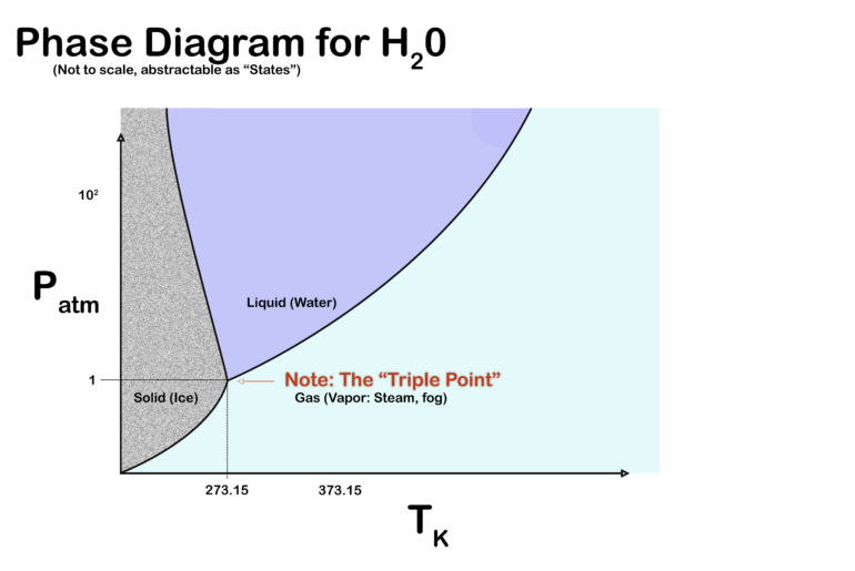 Phase Diagram Water Triple Point Graphic